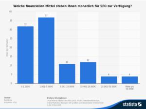SEO-Budget für Firmen in Deutschland im Jahr 2013